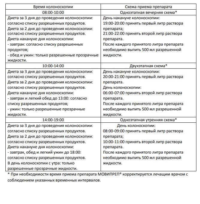 Колоноскопия диета до исследования